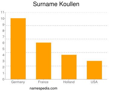 Surname Koullen
