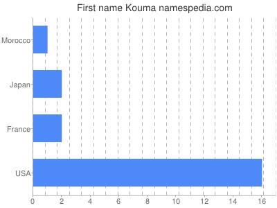 Given name Kouma