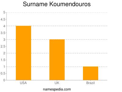 Surname Koumendouros