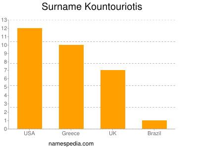 Surname Kountouriotis