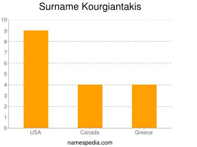 Surname Kourgiantakis