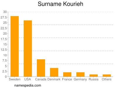 Surname Kourieh
