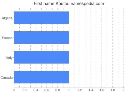 Given name Koutou
