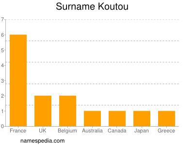 Surname Koutou