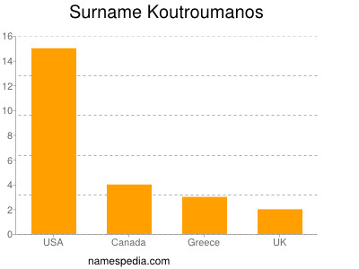 Surname Koutroumanos