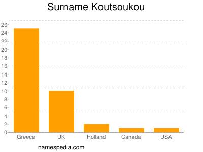 Surname Koutsoukou