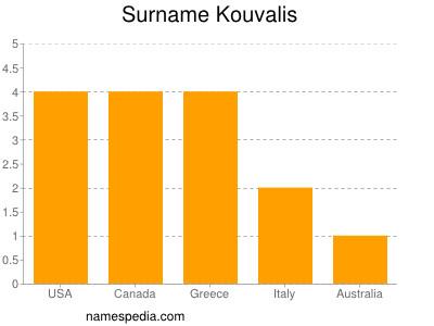Surname Kouvalis