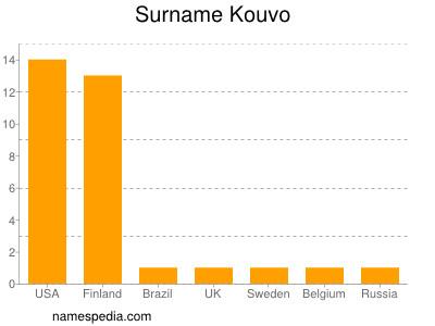 Surname Kouvo