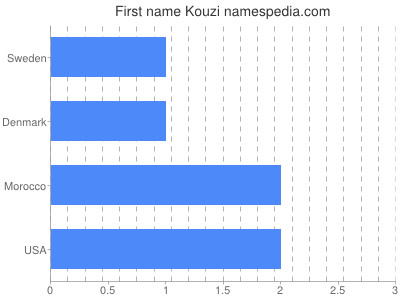 Given name Kouzi