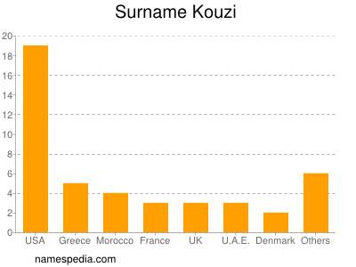 Surname Kouzi