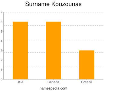 Surname Kouzounas
