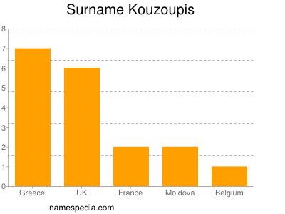 Surname Kouzoupis