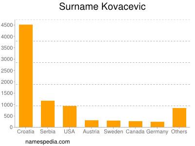 Surname Kovacevic