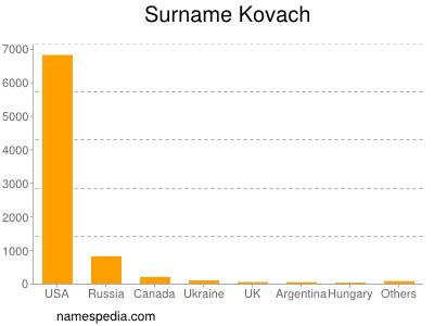 Surname Kovach