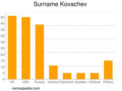 Surname Kovachev
