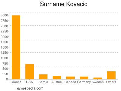 Surname Kovacic