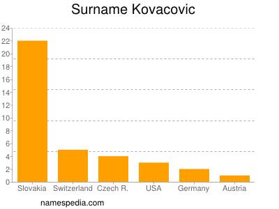 Surname Kovacovic