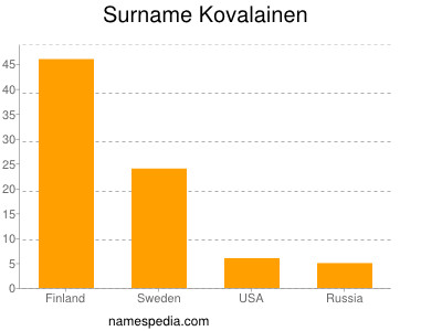 Surname Kovalainen