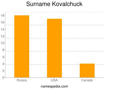 Surname Kovalchuck