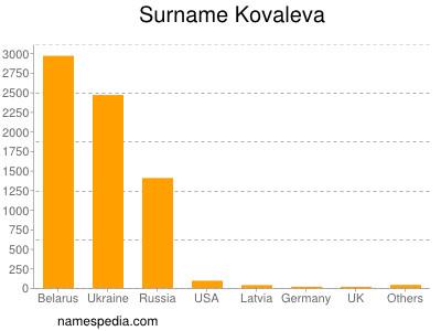 Surname Kovaleva