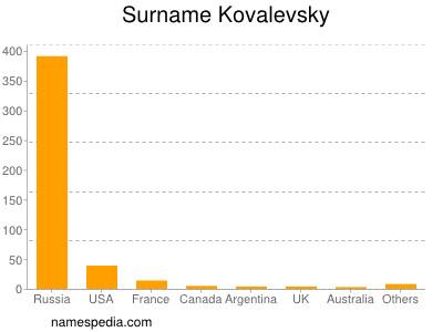 Surname Kovalevsky