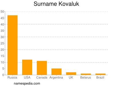 Surname Kovaluk