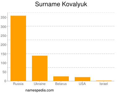 Surname Kovalyuk