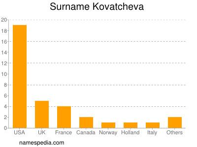 Surname Kovatcheva