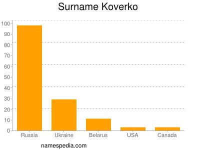 Surname Koverko