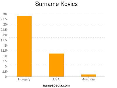 Surname Kovics