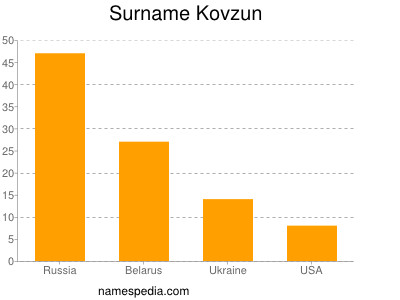 Surname Kovzun