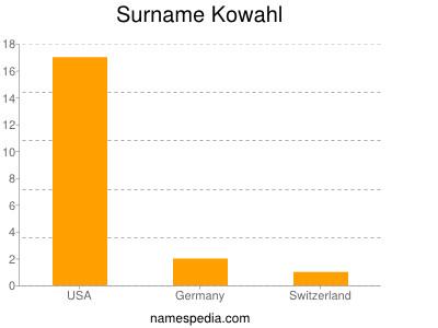 Surname Kowahl