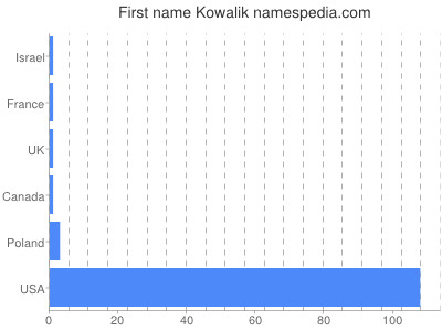 Given name Kowalik