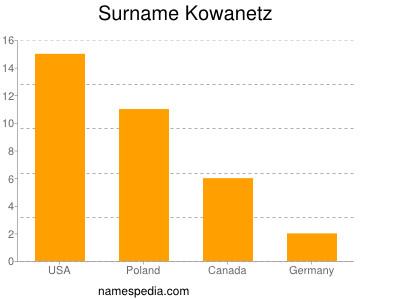 Surname Kowanetz