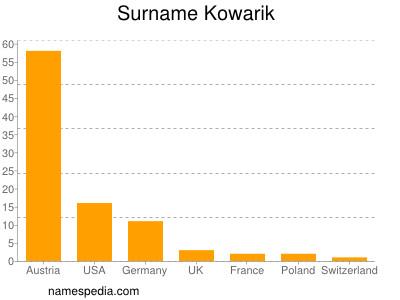 Surname Kowarik