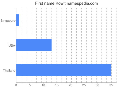 Given name Kowit