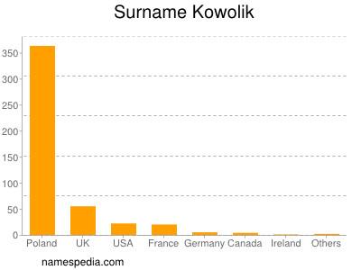 Surname Kowolik