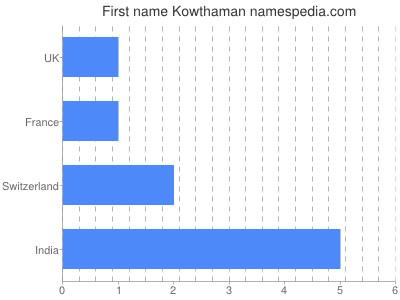 Given name Kowthaman