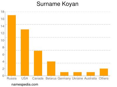 Surname Koyan