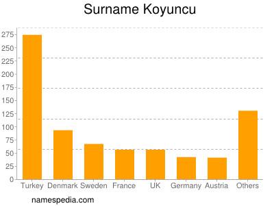 Surname Koyuncu