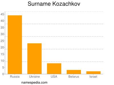 Surname Kozachkov