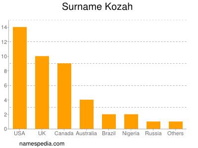 Surname Kozah