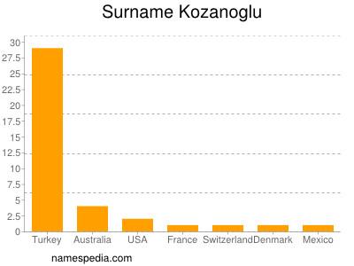 Surname Kozanoglu