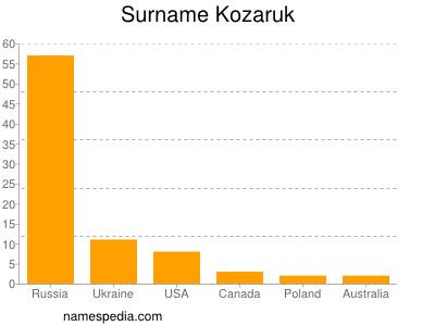 Surname Kozaruk