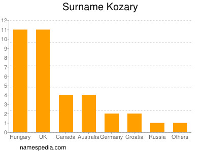 Surname Kozary