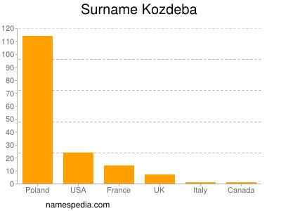 Surname Kozdeba