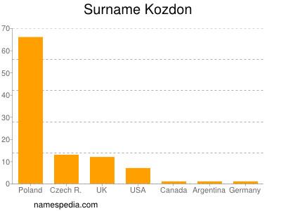 Surname Kozdon