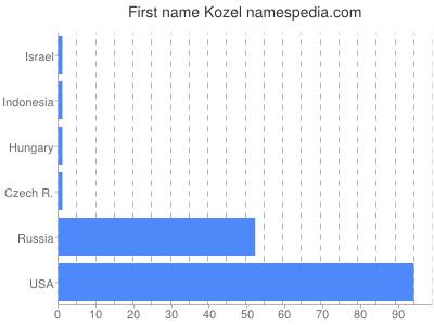 Given name Kozel