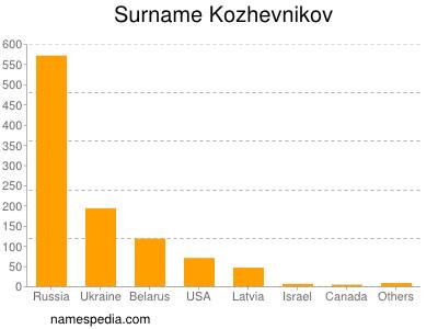 Surname Kozhevnikov