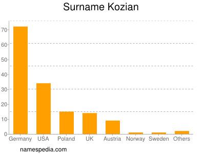 Surname Kozian